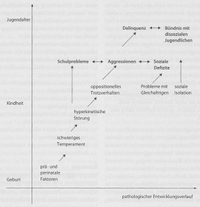 Abb. 25.1 Hypothetische Entwicklungsstufen aggressiven Verhaltens (vereinfacht nach Scheithauer & Petermann 2002, modifiziert nach Loeber 1990)